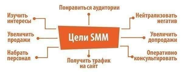 Цели SMM
