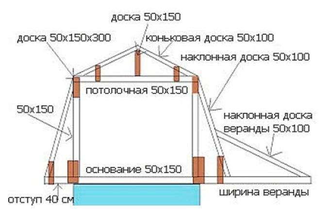 Как построить крышу своими руками пошаговая инструкция