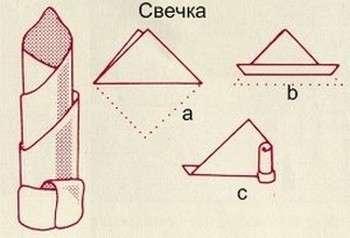 Как красиво сложить салфетки бумажные в форме свечи. Фото с сайта prazdnodar.ru