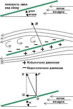 Аэродинамика воздушного змея