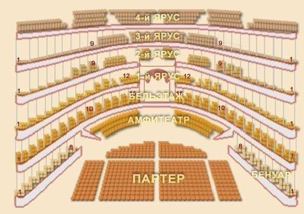 Какие места лучше брать в театре? выбор по расположению мест.