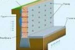 Что такое гидроизоляция?