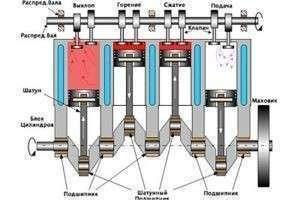 Как сделать простейший двигатель внутреннего сгорания своими руками?