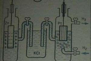 Что такое водородный электрод?