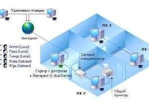 Как настроить локальную сеть?