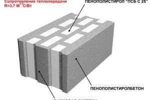 Каковы полезные свойства полистирол бетона?