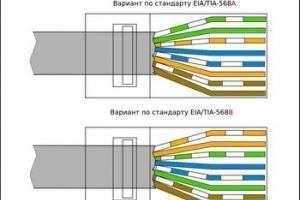Пошаговая инструкция: как обжать сетевой кабель