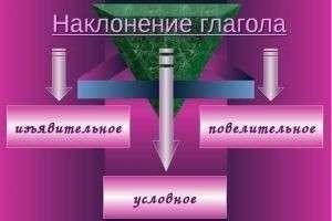 Наклонения глагола в русском языке: повелительное, условное, изъявительное