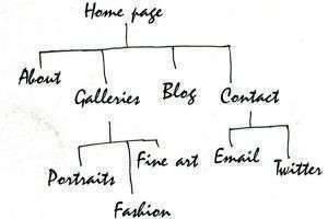 Создание сайта с онлайн портфолио