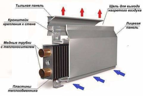 Плинтусная система отопления: особенности и монтаж