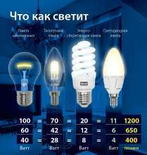Как выбрать качественное светодиодное освещение?